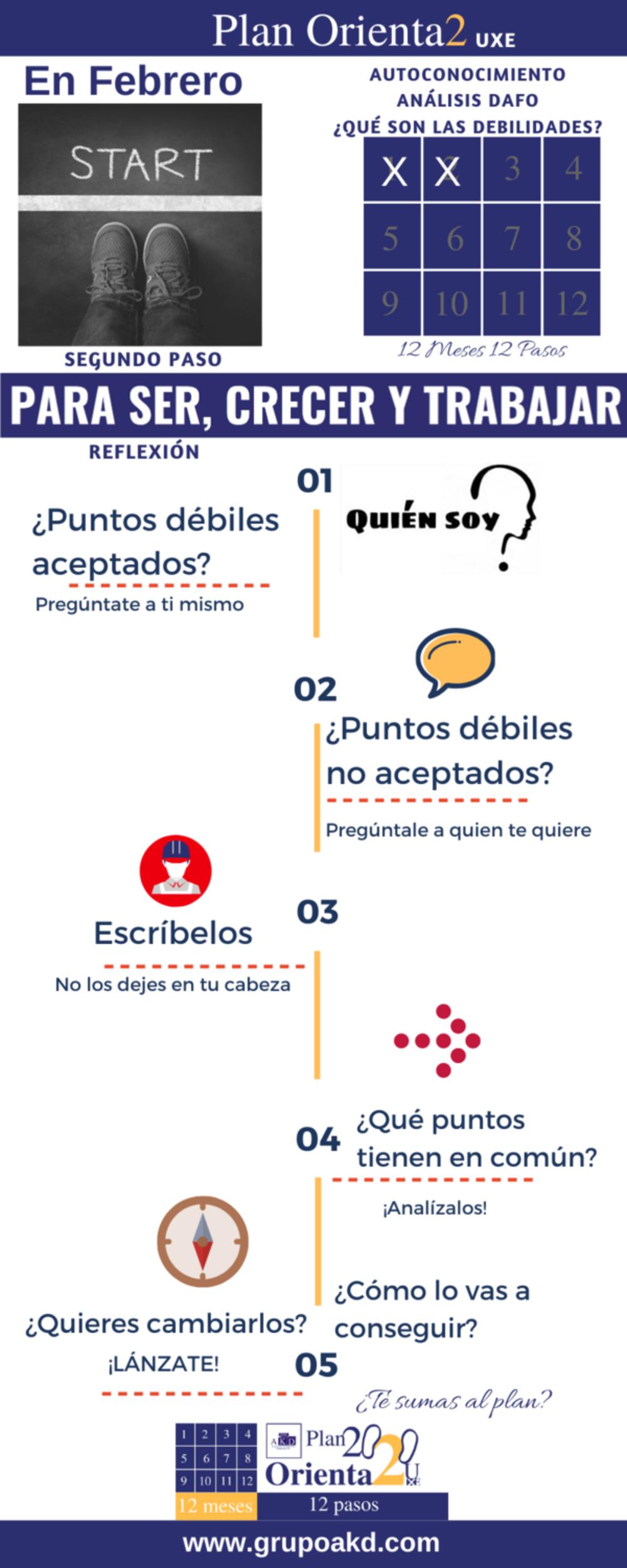 Análisis DAFO ¿Qué es la D? Plan Orienta2 para Ser, Crecer y Trabajar ¡Síguelo!