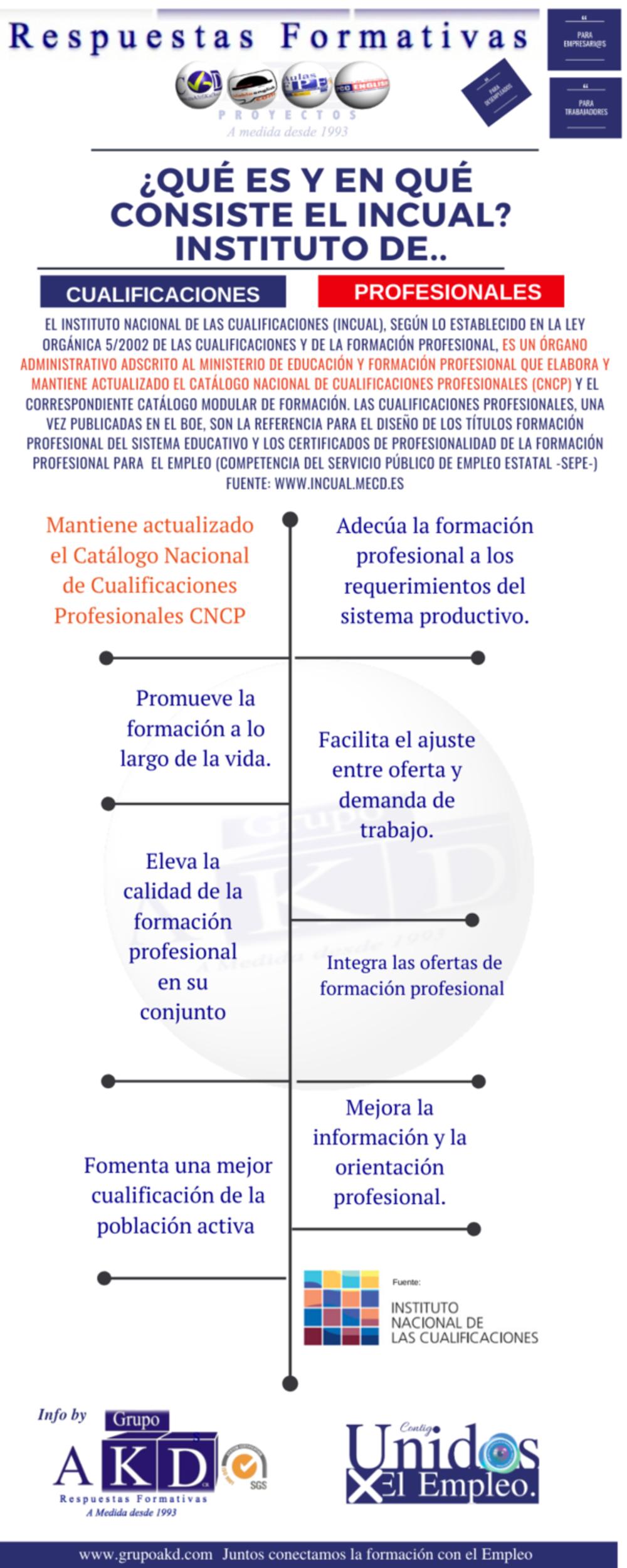 ¿Qué es y en qué consiste el Programa de Formación Plus de la JCCM?
