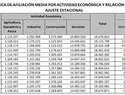 La Seguridad Social registra 19.074.871 afiliados en términos desestacionalizados en febrero