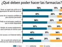 Una encuesta arroja que los consumidores son favorables a ampliar las competencias de las farmacias