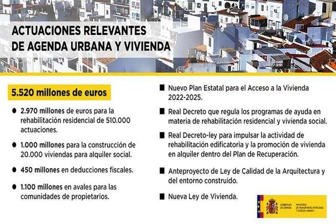 Raquel Sánchez anuncia que movilizarán en las próximas semanas más de 5.500 millones de euros para políticas de vivienda