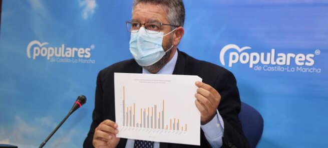 """Moreno pide al consejero de Sanidad, 'el crack', que no tome el pelo a los castellanomanchegos: """"Los pacientes tienen que esperar una media de 286 días para ser operados en la región"""""""