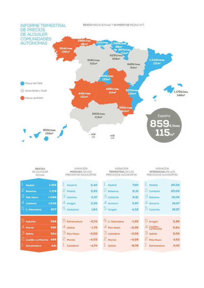 Castilla-La Mancha es la región que menos ajusta el precio del alquiler en el tercer trimestre: un 0,19%