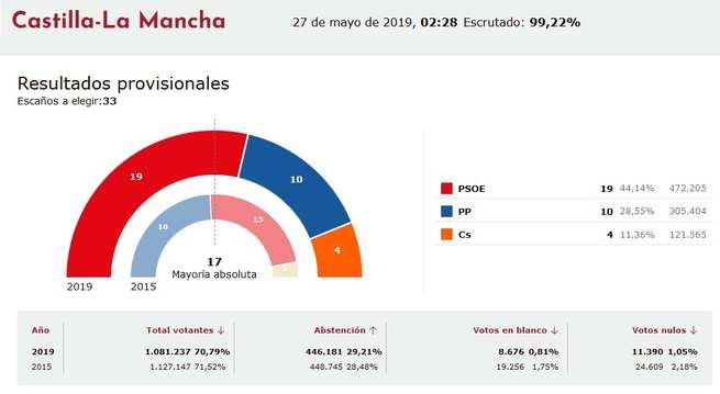 El PSOE se impone con mayoría absoluta en Castilla-La Mancha