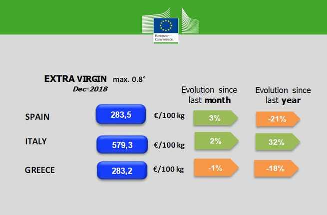 Unión de Uniones considera injustificable que el precio del aceite de oliva virgen extra español esté más de un 50% por debajo del italiano en un mercado único
