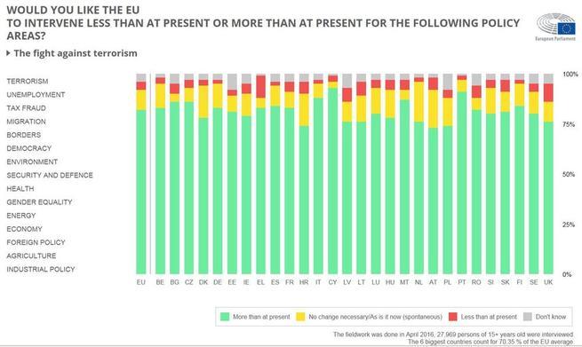 Imagen: Encuesta: los europeos revelan sus prioridades sobre la Unión Europea