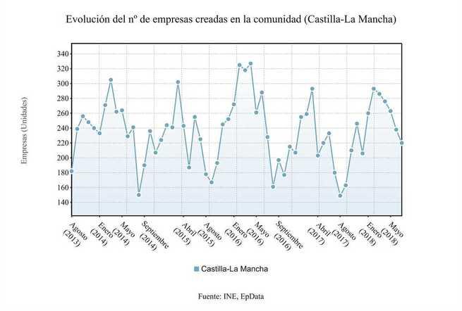 La creación de empresas aumentó un 21,5% en julio en Castilla-La Mancha