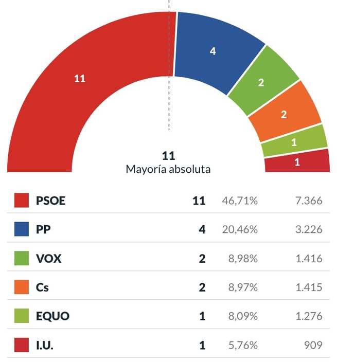 El PSOE consigue en Alcázar la mayoría absoluta con 11 concejales y el 46,71% de los votos