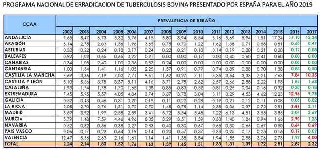 Unión de Uniones de Castilla-La Mancha critica el severo castigo que representa para los ganaderos la aplicación de protocolos injustos contra la tuberculosis bovina