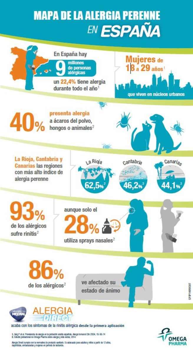 imagen de Más del 20% de los españoles sufre alergia durante todo el año