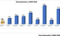 Baja el paro en Manzanares a índices previos al COVID-19