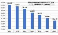 La población de Manzanares disminuye en casi 1200 habitantes en los últimos seis años