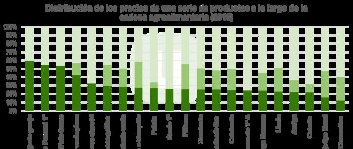 Unión de Uniones destaca que los agricultores y ganaderos sólo perciben el 30 % de lo que paga el consumidor